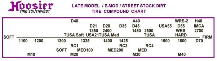 Late Model E Mod Stock Dirt 23560 13 Tusa Soft Circle Track