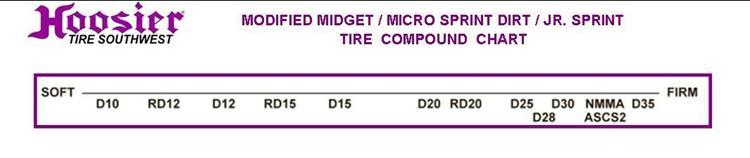 Mod Midget /Micro & Jr Sprint Dirt 57 0/6 0-10 D12 - Circle