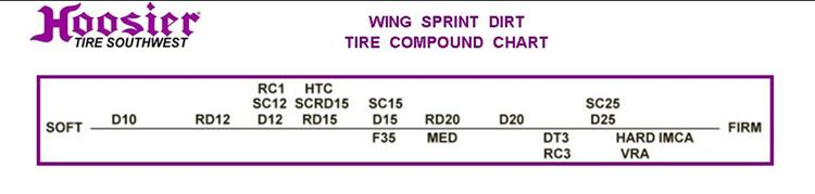 Wing Sprint Dirt 105160 15 H15 Circle Track And Oval Track Parts