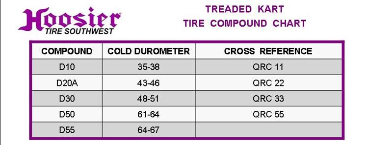 Tire Width Chart >> Treaded Kart 11.0X6.5-6 D10A - Circle Track and Oval Track ...